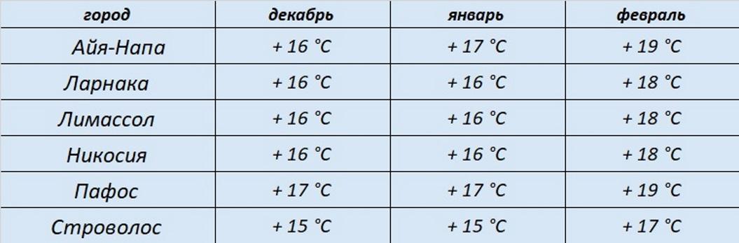 погода и температура на Кипре зимой