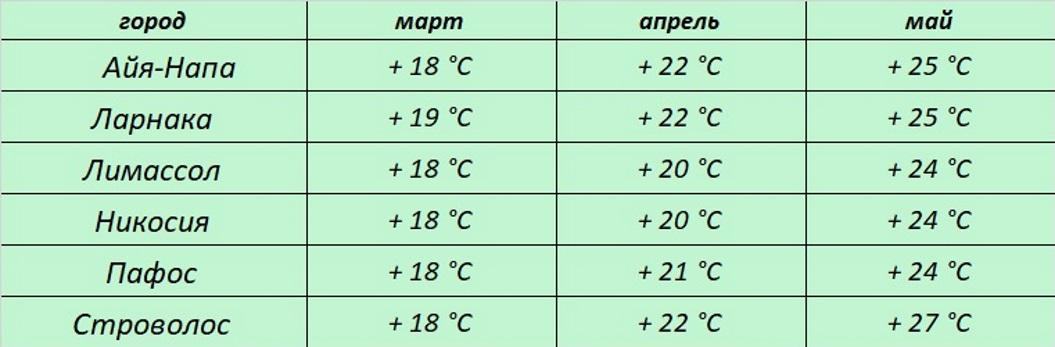 температура и погода весной на острове Кипр