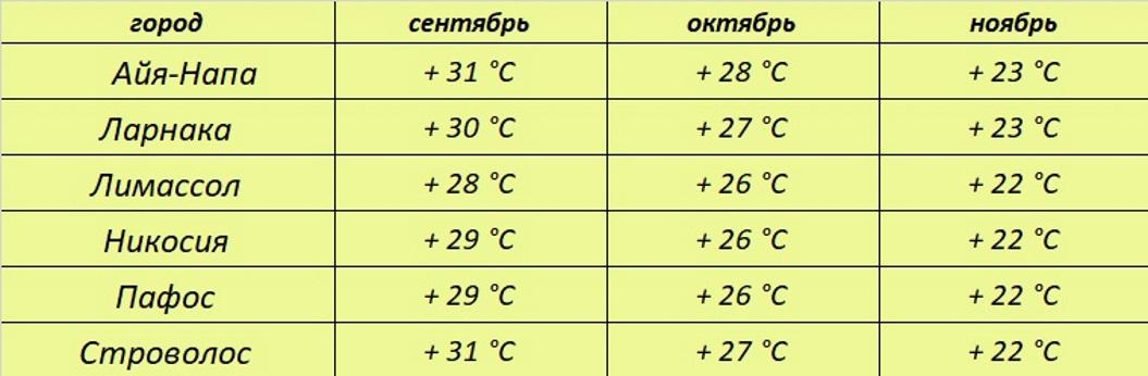 температура воздуха на Кипре осенью